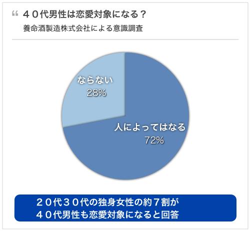 20代30代独身女性の約7割が、40代男性も恋愛対象になると回答