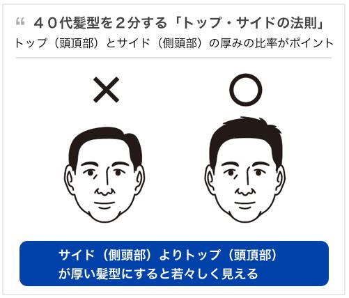 40代「結婚できない男」に共通する10個の特徴。40代の髪型