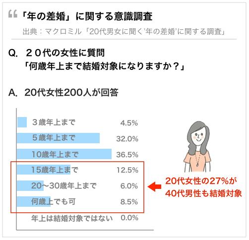 「20代女性の約3割は、40代男性も結婚対象」驚愕の調査結果の真相。調査結果の図