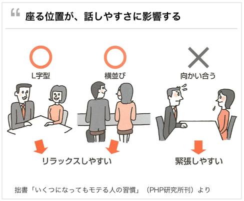 初デートの会話が盛り上がらない、誰も気づかない4つの盲点。座る位置が影響する