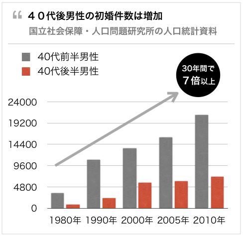 40代男性の初婚年齢は増加