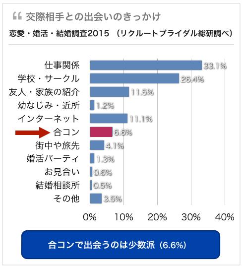 合コンで出会える確率6%の調査結果チャート