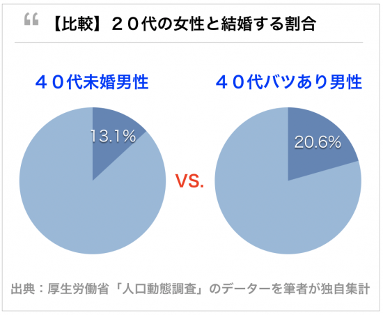 40代バツあり男性の方が未婚男性よりモテる。20代女性と結婚できる確率