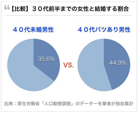 40代バツあり男性の方が未婚男性よりモテる。30代前半までの女性と結婚できる確率