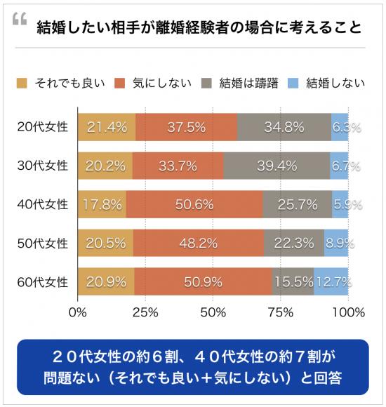 40代バツイチの方が未婚男性より若い女性にモテる。40代前半で35歳までの女性と結婚した割合。気にしない女性が6〜7割