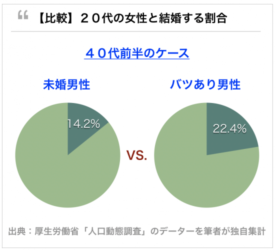 40代バツあり男性の方が未婚男性よりモテる。20代女性と結婚できる40代前半男性の割合