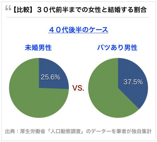40代バツあり男性の方が未婚男性よりモテる。30代前半までの女性と結婚できる40代前半男性の割合